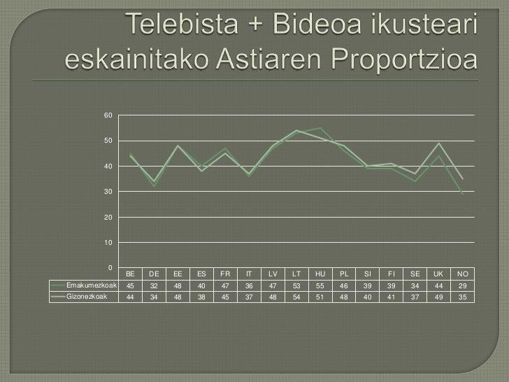 Telebista + BideoaikustearieskainitakoAstiarenProportzioa<br />