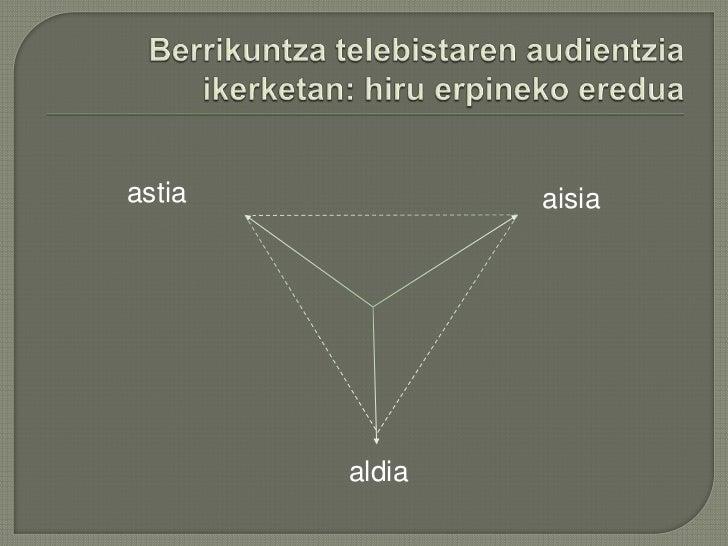Berrikuntza telebistaren audientzia ikerketan: hiru erpineko eredua<br />astia<br />aisia<br />aldia<br />