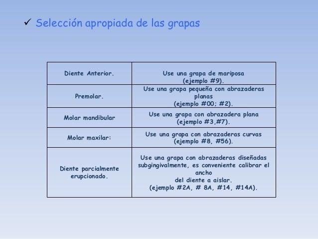 Grapas básicas  Grapa                          Aplicación                 Molares con forma irregular parcialmente8A;14;...