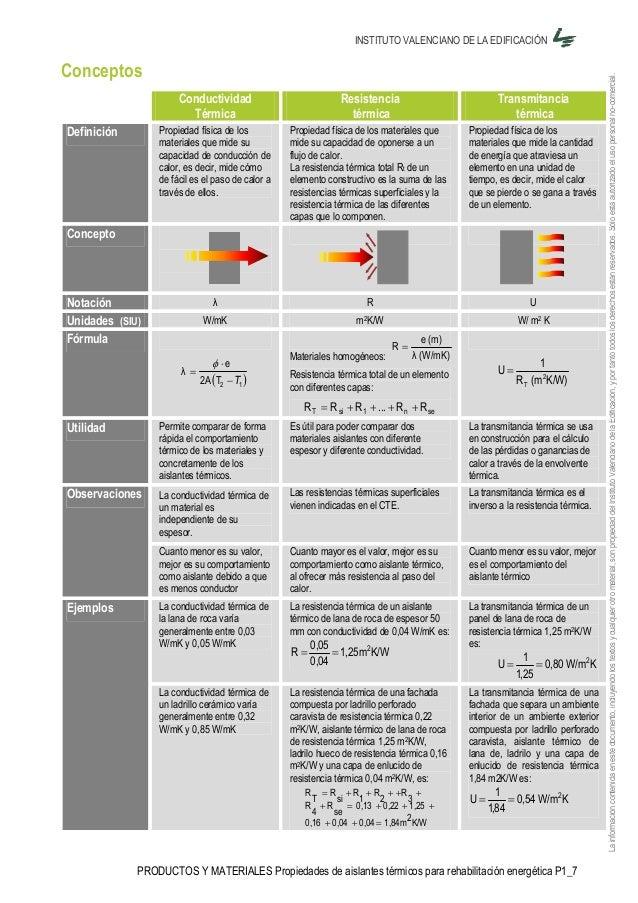 Aislamiento termico materiales - Materiales aislantes termicos ...