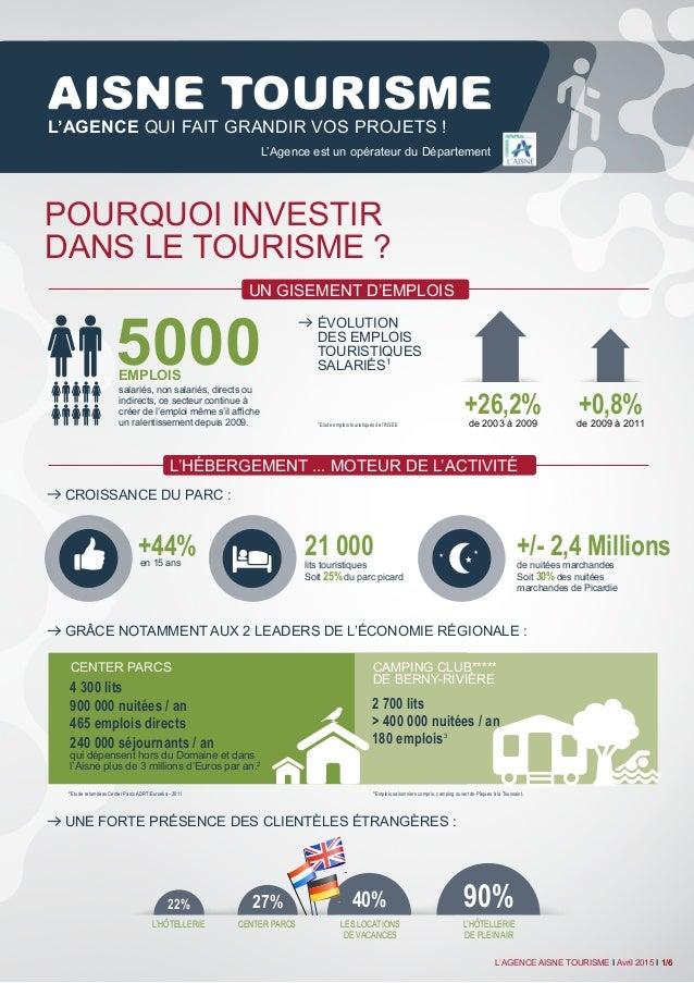 Pourquoi investir dans le tourisme ? salariés, non salariés, directs ou indirects, ce secteur continue à créer de l'emploi...