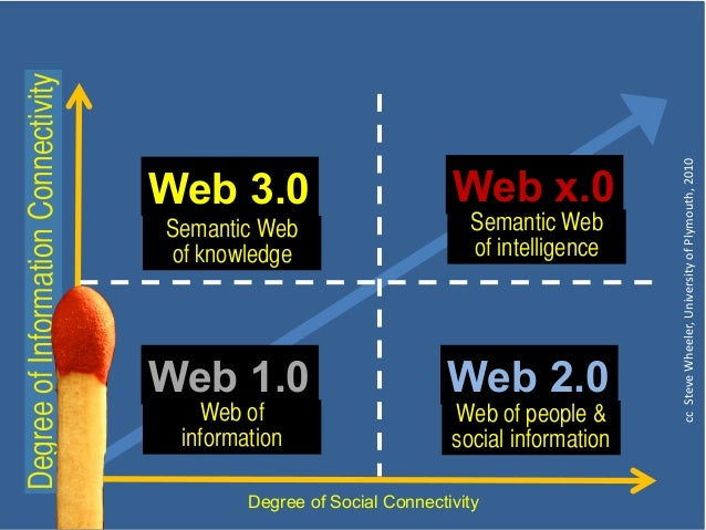 The semantic web, or web 3.0, is all about data integration. it is an infrastructure technology and an organised approach ...