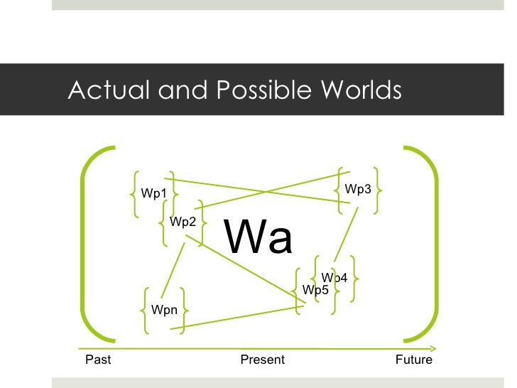 Actual and Possible Worlds Wp1 Wp2 Wp4 Wp3 Wa Wp5 Wpn Past Present  Future