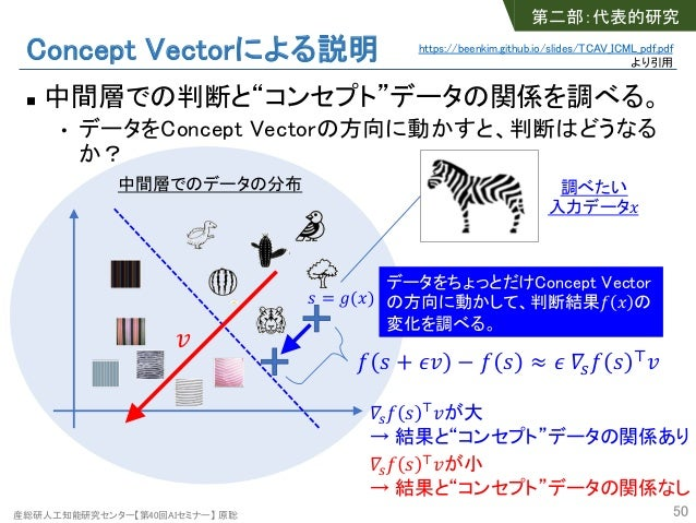 """産総研人工知能研究センター【第40回AIセミナー】 原聡 Concept Vectorによる説明 n 中間層での判断と""""コンセプト""""データの関係を調べる。 • データをConcept Vectorの方向に動かすと、判断はどうなる か? 50 中..."""