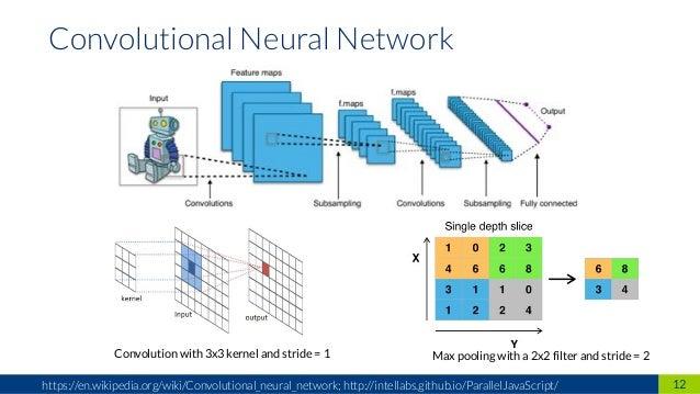 12https://en.wikipedia.org/wiki/Convolutional_neural_network; http://intellabs.github.io/ParallelJavaScript/ Convolutional...