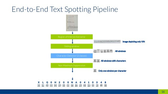 16 End-to-End Text Spotting Pipeline Sliding window Character Detector (2 classes) Chararacter Recognizer (36 classes) Onl...