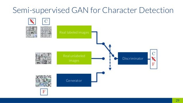 Performance evaluation of GANs in a semisupervised OCR use case