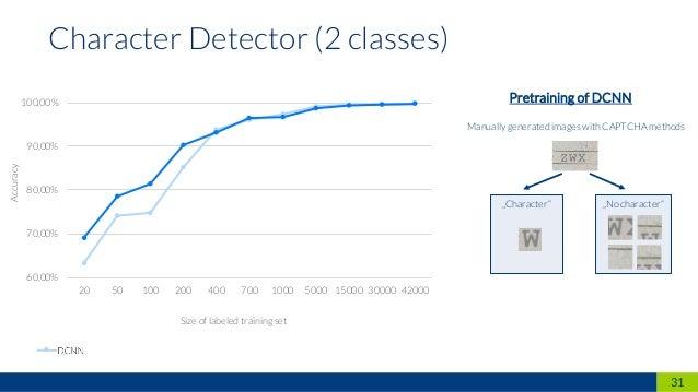 31 Character Detector (2 classes) 60,00% 70,00% 80,00% 90,00% 100,00% 20 50 100 200 400 700 1000 5000 15000 30000 42000 DC...