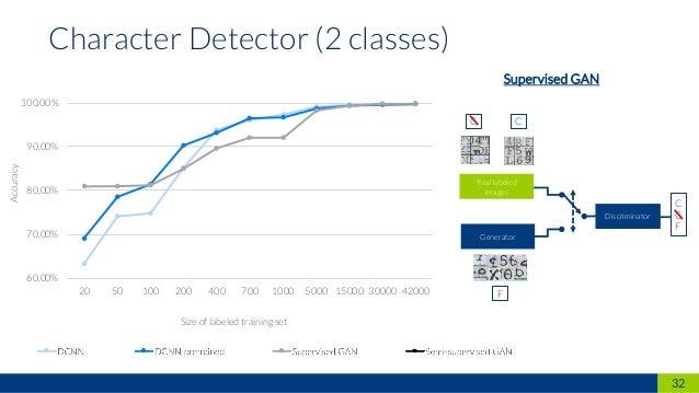32 Character Detector (2 classes) 60,00% 70,00% 80,00% 90,00% 100,00% 20 50 100 200 400 700 1000 5000 15000 30000 42000 DC...
