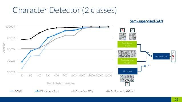 33 Character Detector (2 classes) 60,00% 70,00% 80,00% 90,00% 100,00% 20 50 100 200 400 700 1000 5000 15000 30000 42000 DC...