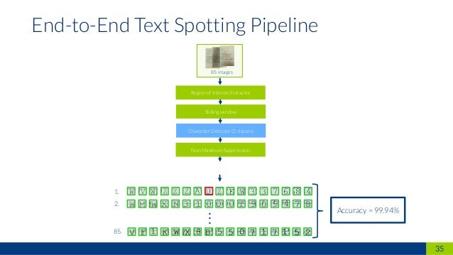 .. 35 End-to-End Text Spotting Pipeline Sliding window Character Detector (2 classes) Chararacter Recognizer (36 classes) ...