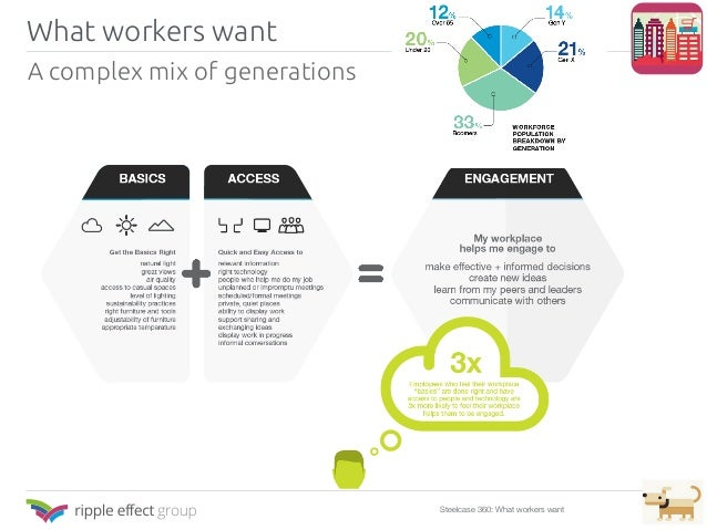 What workers want Steelcase 360: What workers want A complex mix of generations