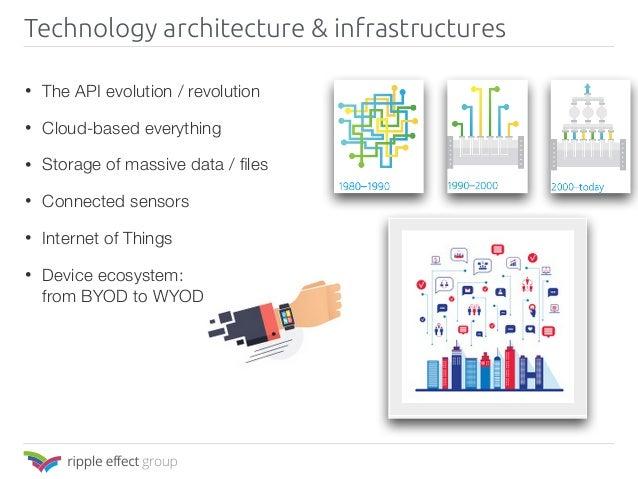 • The API evolution / revolution • Cloud-based everything • Storage of massive data / files • Connected sensors • Internet ...