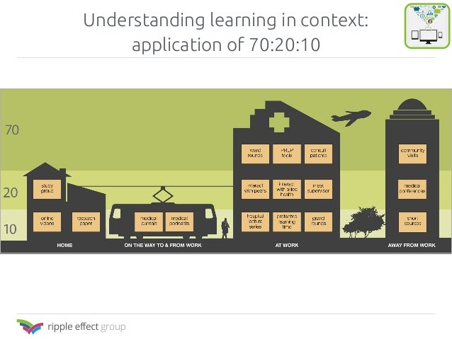 Understanding learning in context:  application of 70:20:10