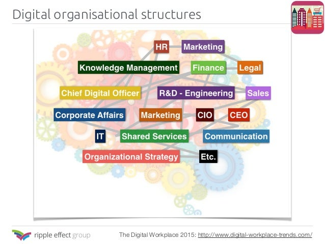 Digital organisational structures The Digital Workplace 2015: http://www.digital-workplace-trends.com/