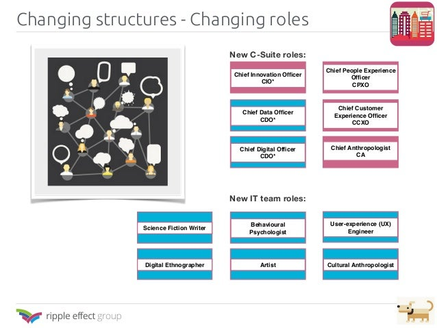 Changing structures - Changing roles New C-Suite roles: New IT team roles: Chief Innovation Officer CIO* Chief People Exper...