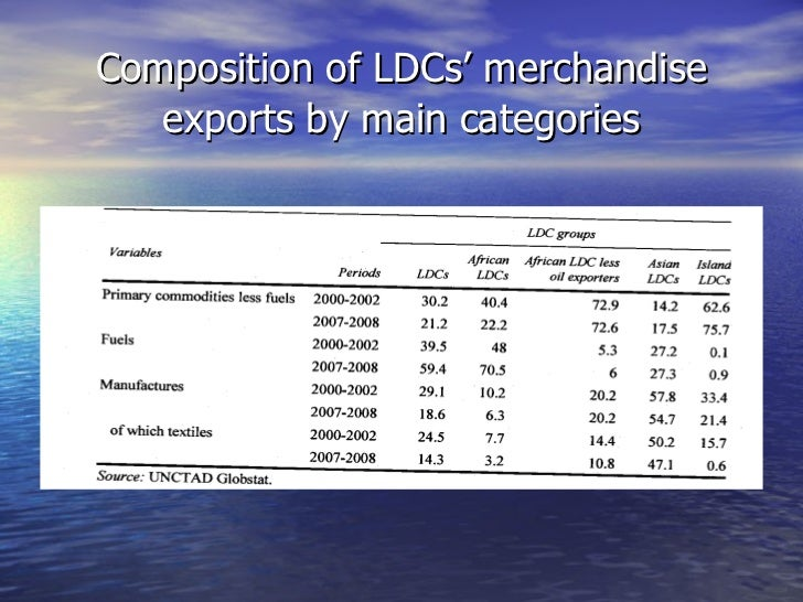 Composition of LDCs' merchandise   exports by main categories