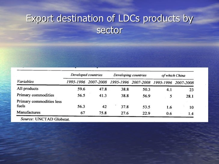 Export destination of LDCs products by sector