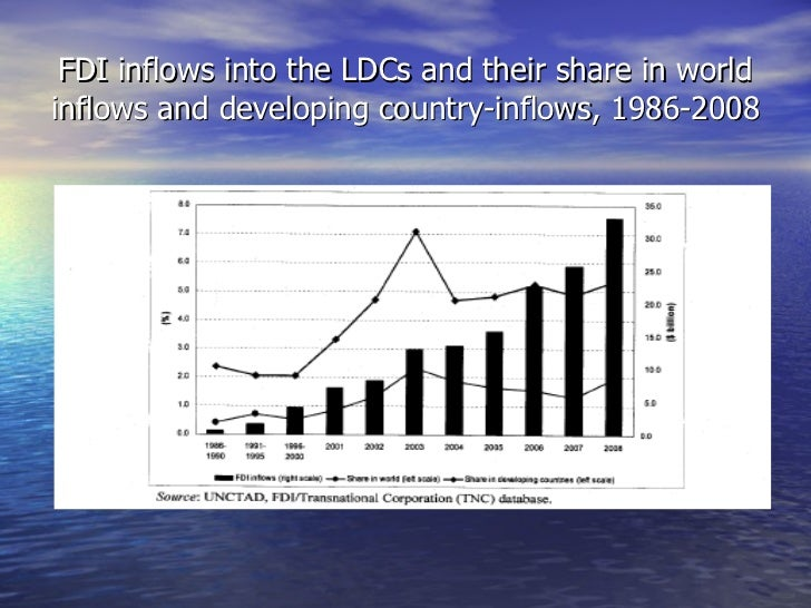 FDI inflows into the LDCs and their share in world inflows and developing country-inflows, 1986-2008