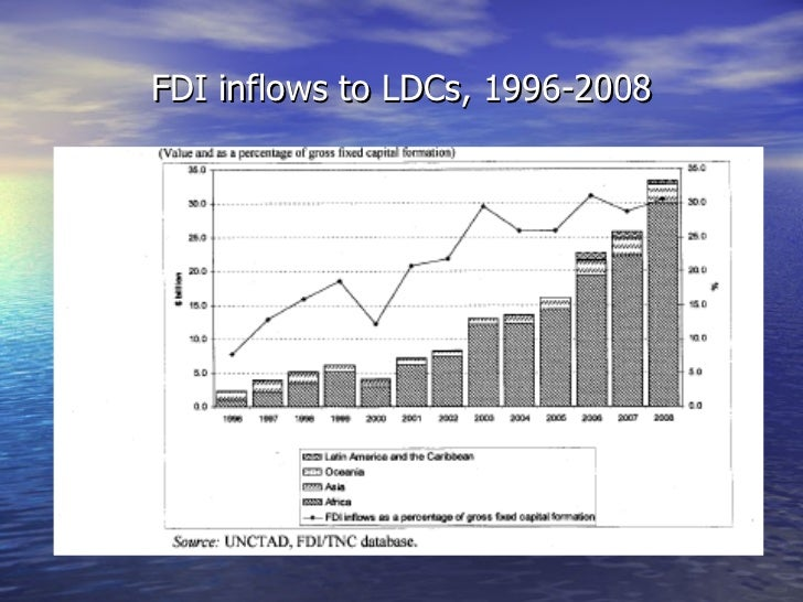 FDI inflows to LDCs, 1996-2008