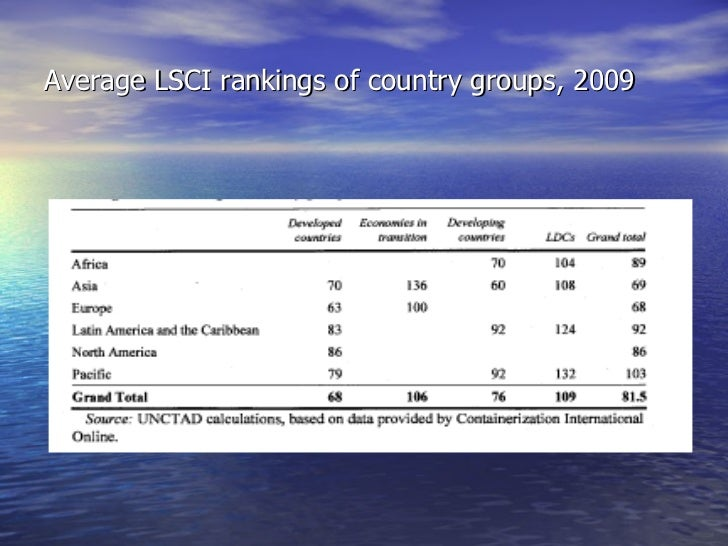 Average LSCI rankings of country groups, 2009