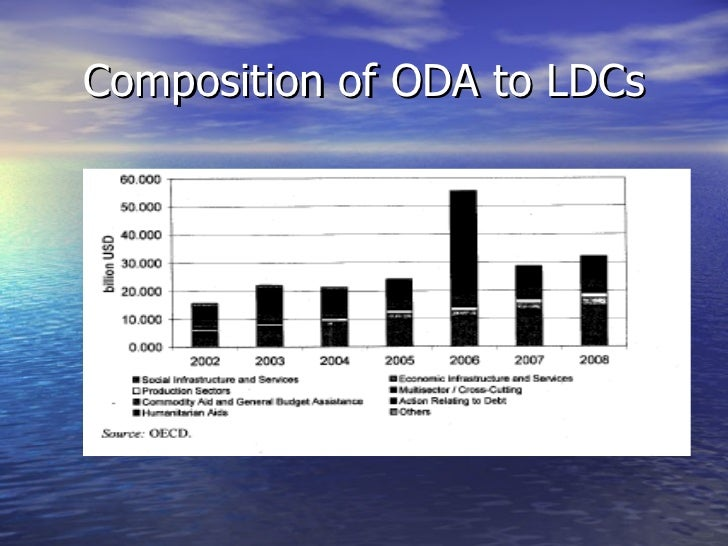 Composition of ODA to LDCs