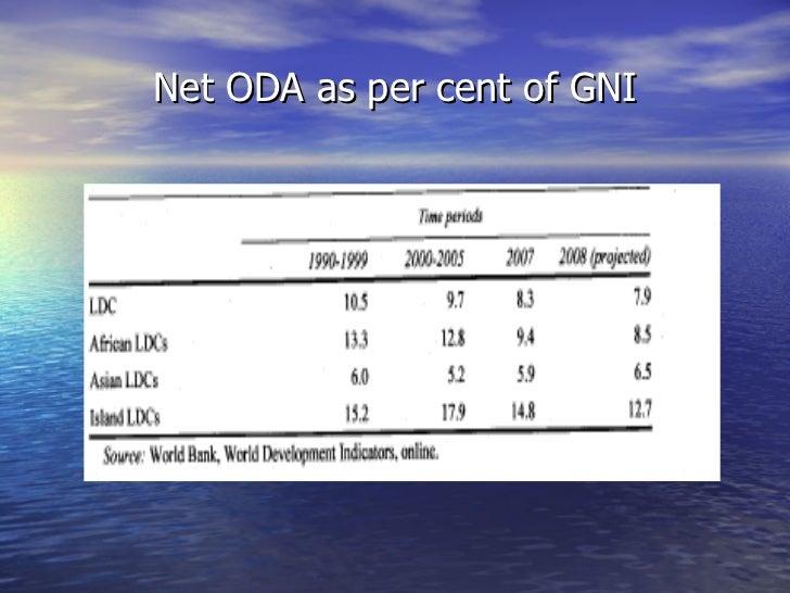 Net ODA as per cent of GNI