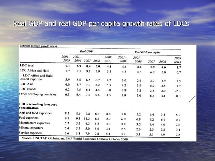 Real GDP and real GDP per capita growth rates of LDCs