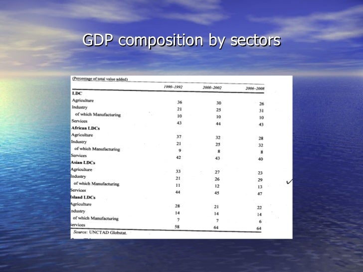 GDP composition by sectors