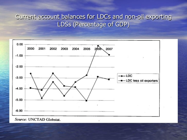 Current account balances for LDCs and non-oil exporting LDSs (Percentage of GDP)