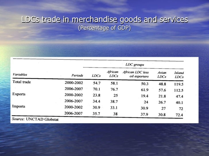 LDCs trade in merchandise goods and services (Percentage of GDP)