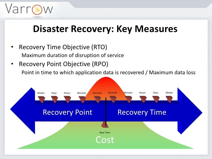 recovery point objective template - aitp july 2012 presentation disaster recovery business