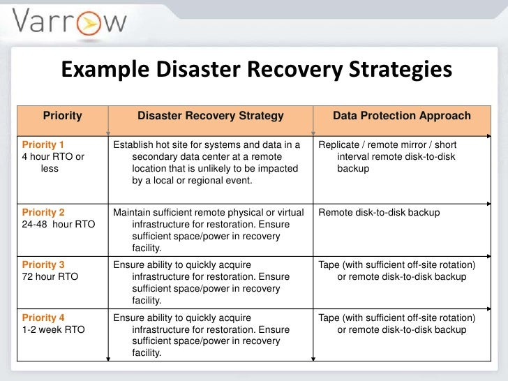Disaster recovery plan pdf disaster recovery strategies for Recovery point objective template