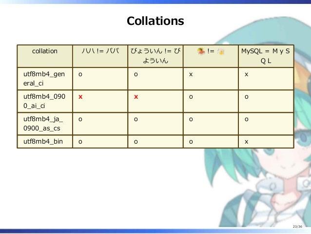 Collations collation ハハ != パパ びょういん != び よういん != MySQL = MyS QL utf8mb4_gen eral_ci o o x x utf8mb4_090 0_ai_ci x x o o ut...