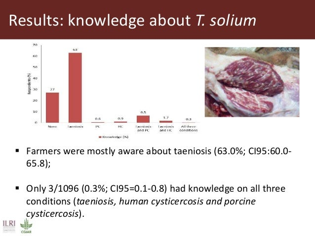 Results: knowledge about T. solium  Farmers were mostly aware about taeniosis (63.0%; CI95:60.0- 65.8);  Only 3/1096 (0....