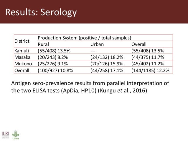Results: Serology District Production System (positive / total samples) Rural Urban Overall Kamuli (55/408) 13.5% --- (55/...