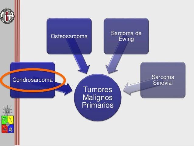 Condrosarcoma • Ubicación – Fémur proximal 11% 7% – Hueso ilíaco 10% 14% – Hueso púbico 5% 11% – Grado 2 – 3 • 45% fémur p...