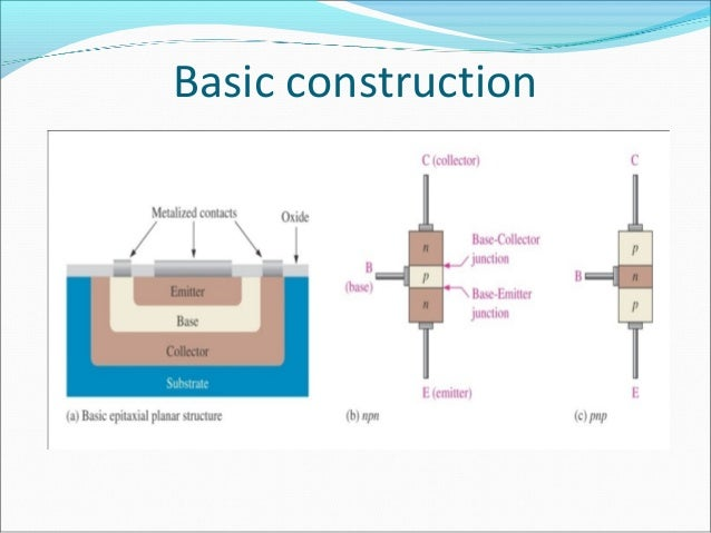 Architecture of BJTs  There are two types of BJTs, the npn and pnp  The two junctions are termed the base-emitter juncti...
