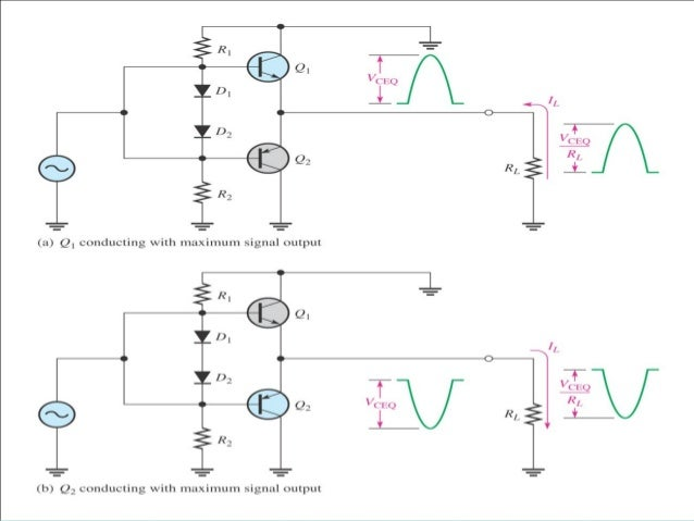 Transistor as amplifier  Due to the small changes in  base current the collector  current will mimic the input  with grea...