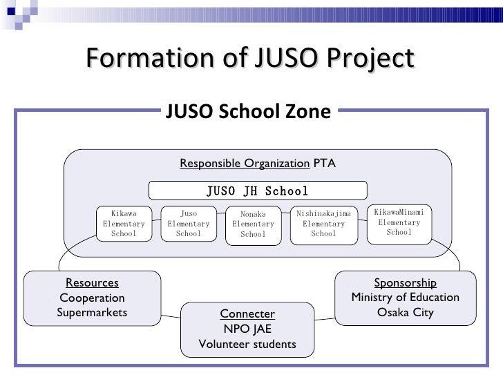 Connecter NPO JAE Volunteer students JUSO School Zone Formation of JUSO Project Responsible Organization  PTA Kikawa Eleme...