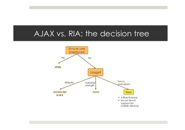 AJAX vs. RIA: the decision tree ü Attractiveness ü No (or few?) support for mobile devices HTML JavaScript AJAX Yes No...