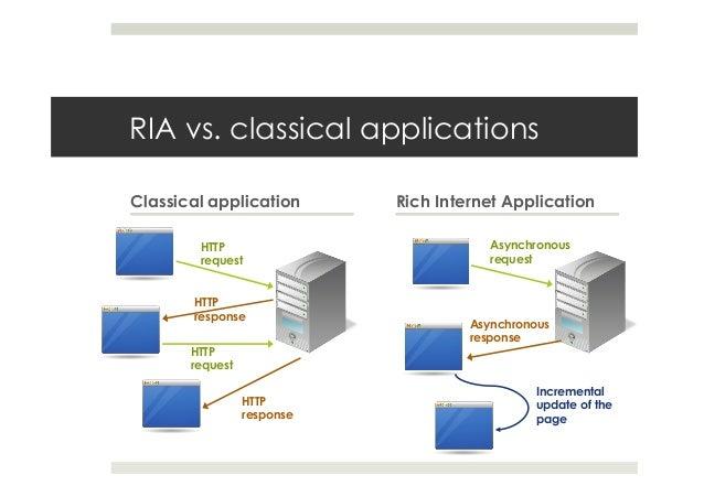 RIA vs. classical applications Classical application Rich Internet Application HTTP request HTTP response HTTP request HTT...