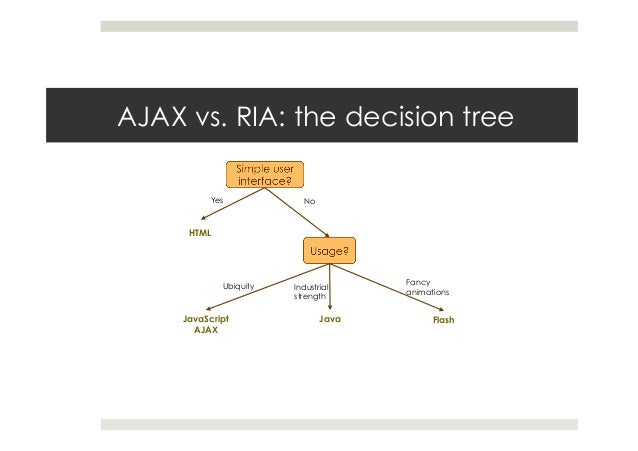 AJAX vs. RIA: the decision tree HTML JavaScript AJAX Yes No Ubiquity Industrial strength Java Fancy animations Flash