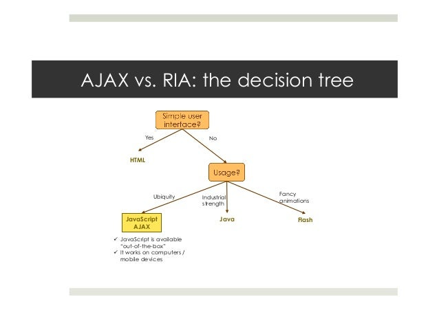 """AJAX vs. RIA: the decision tree ü JavaScript is available """"out-of-the-box"""" ü It works on computers / mobile devices HT..."""