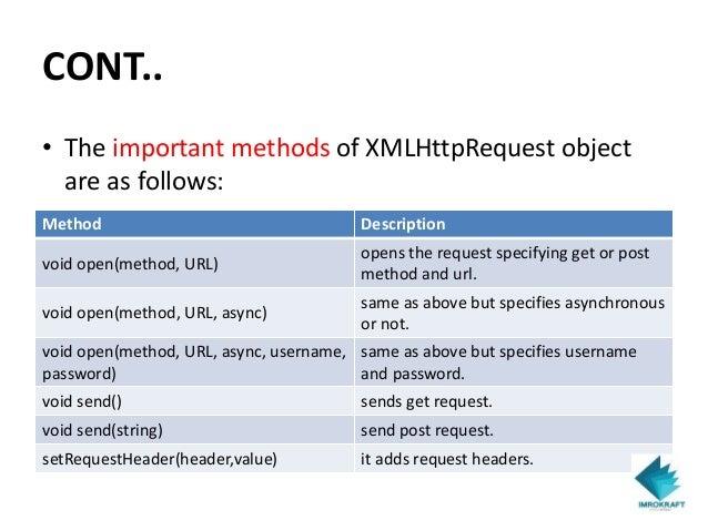 Understanding Javascript AJAX - Imrokraft