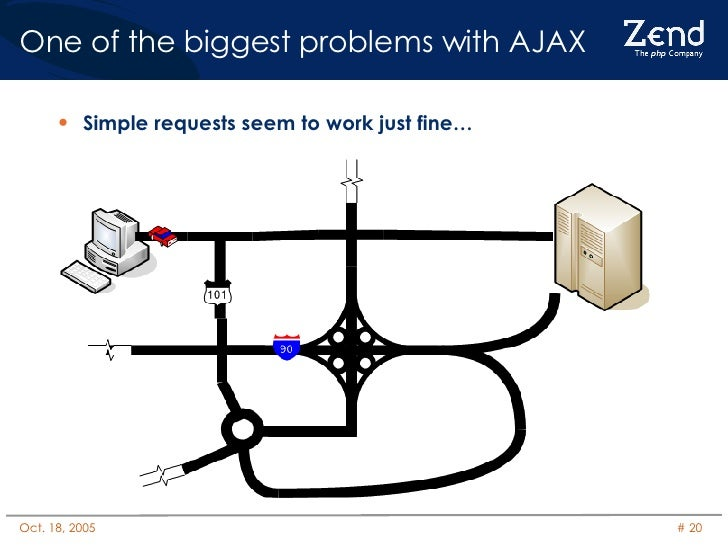 One of the biggest problems with AJAX <ul><li>Simple requests seem to work just fine… </li></ul>