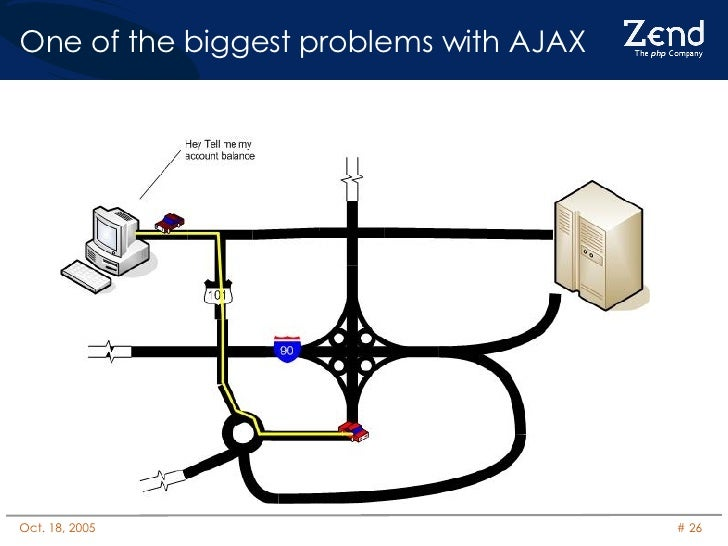 One of the biggest problems with AJAX