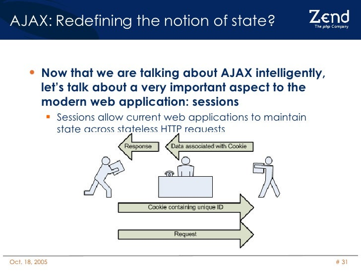 AJAX: Redefining the notion of state? <ul><li>Now that we are talking about AJAX intelligently, let's talk about a very im...