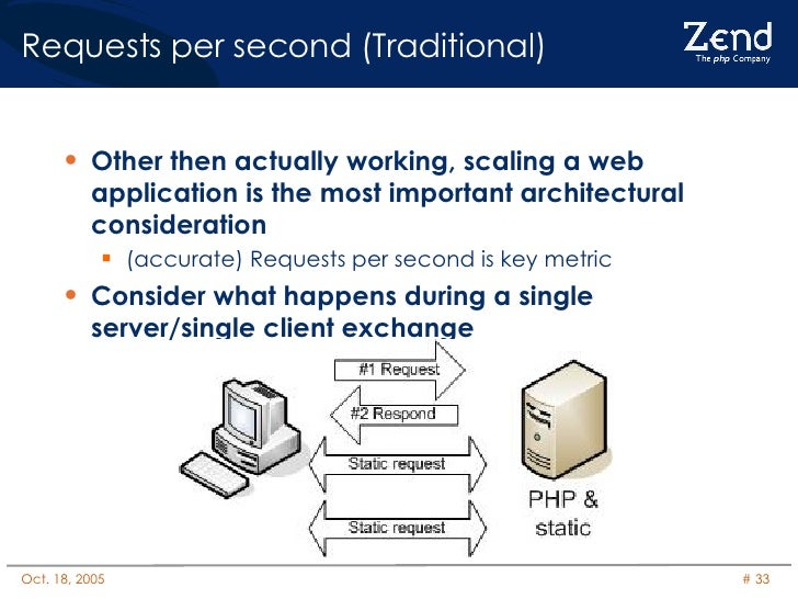 Requests per second (Traditional) <ul><li>Other then actually working, scaling a web application is the most important arc...