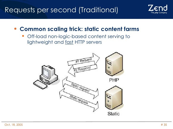 Requests per second (Traditional) <ul><li>Common scaling trick: static content farms </li></ul><ul><ul><li>Off-load non-lo...